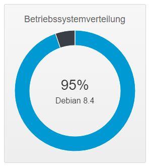 Systemstatus nach Debian 8.4 Update